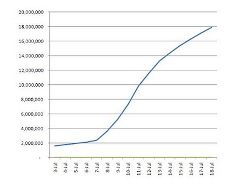 Google+ / Google Plus growth chart