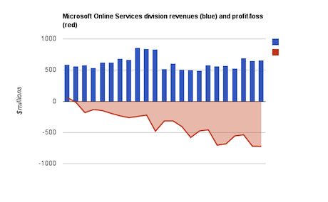 onlineservices Bing: Should Microsoft Sell It?