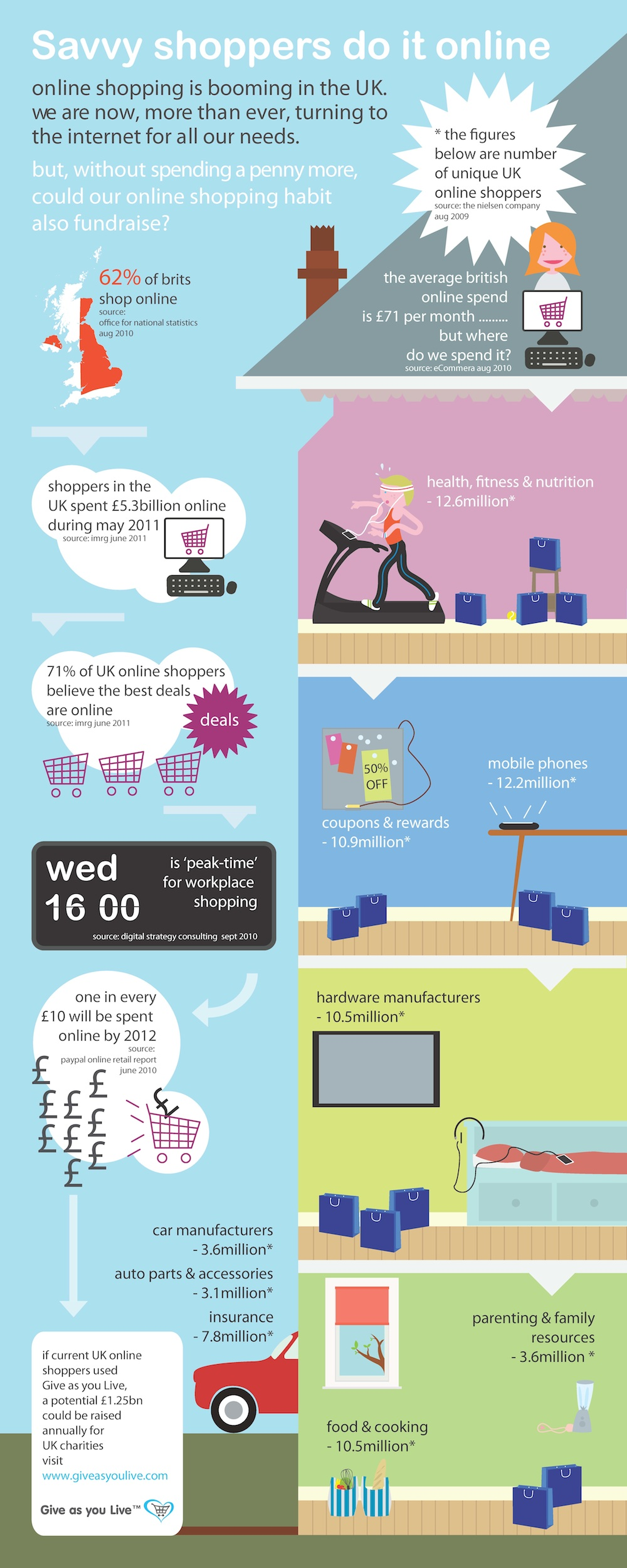 UK internet shopping 2011 - infographic