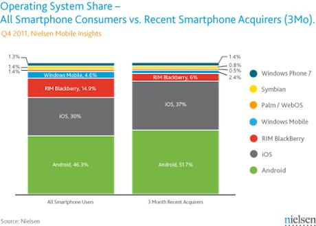 Installed base and market share of smartphone platforms