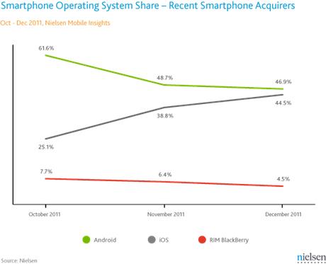 Market shares by smartphone platform US