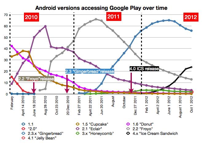 Kurz notiert multitasking ideen alte android versionen super mario kopien iphone - Android app ideen ...