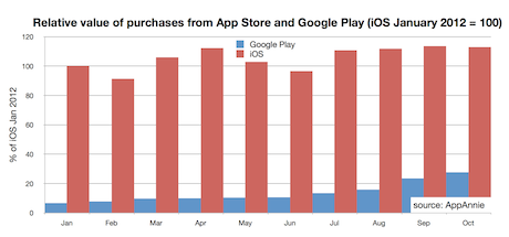 Relative value of purchases from App Store and Google Play