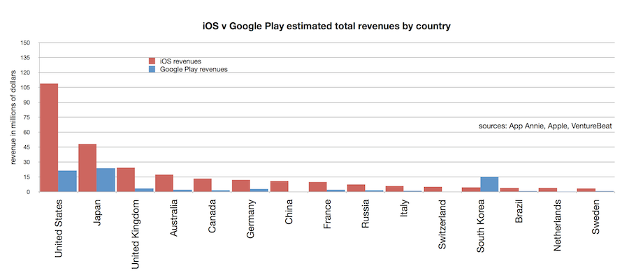 Google Revenue by Country Estimated Revenues Per Country