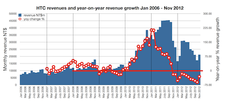 HTC revenues and year-o-year growth to Nov 2012