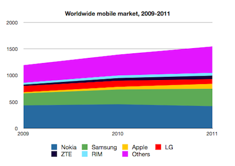 IDC mobile phone market 2009-2011