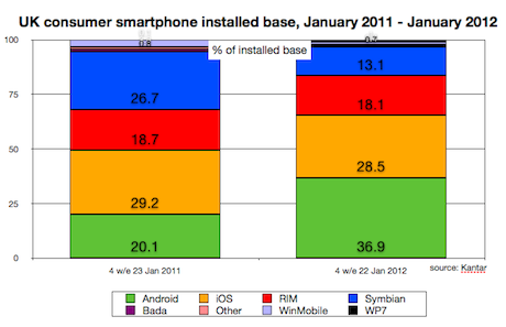 UK smartphone installed base Jan 2012