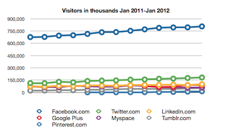 Visitors worldwide to Facebook
