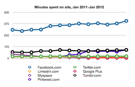 Time spent on Facebook and others