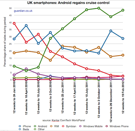 UK smartphone market shares