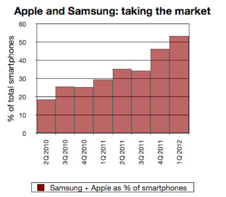 Apple-Samsung smartphone share