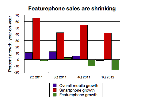 Mobile phone growth
