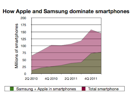 Samsung and Apple in smartphones