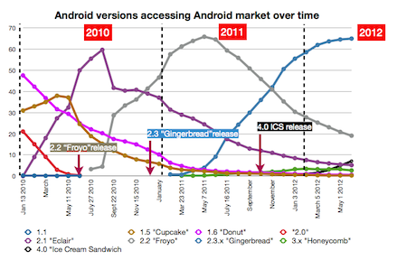 Google Play access by devices