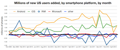 US smartphone platform growth, Comscore