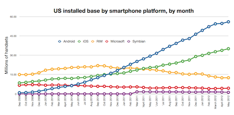 US installed smartphone base by platform