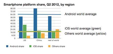 Android shares by region 2Q 2012