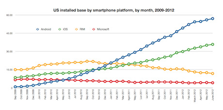 US smartphone installed base by platform