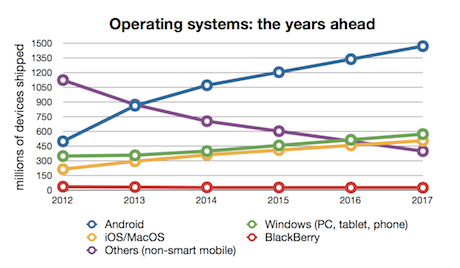 Operating systems 2012-2017 by Gartner