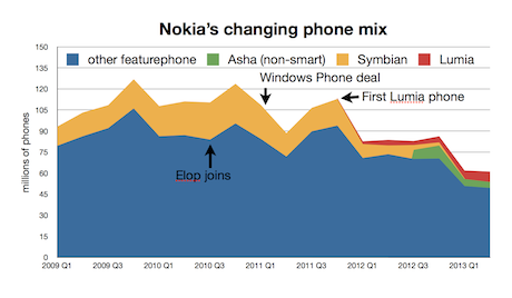 Nokia phone sales, 2008-2013