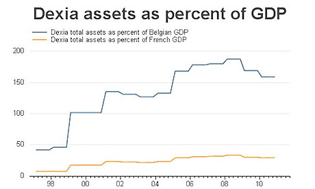 Dexia assets as percentage of GDP