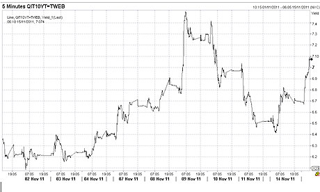 Italian bond yields, 15 November 2011