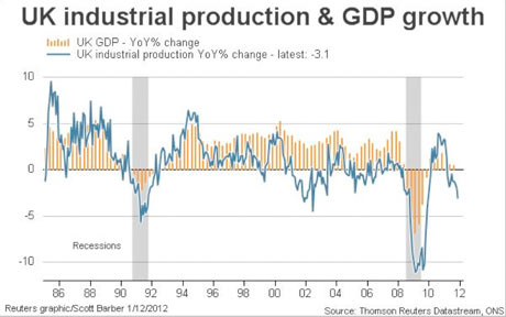 UK industrial production and GDP growth