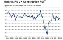 UK construction PMI, January 2012.