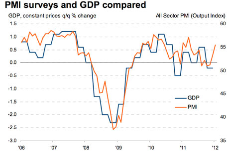 UK PMI surveys and GDP
