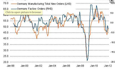 German manufacturing orders data, by Markit.