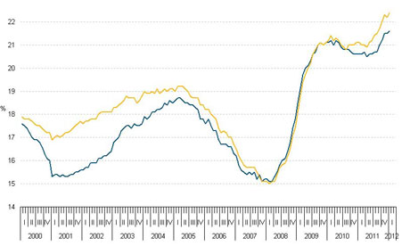 Youth unemployment in the eurozone/EU.