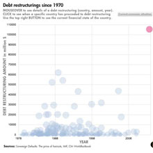 Datablog infographic showing debt restructurings since 1970.