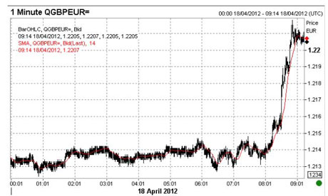 The pound against the euro, April 18th 2012.