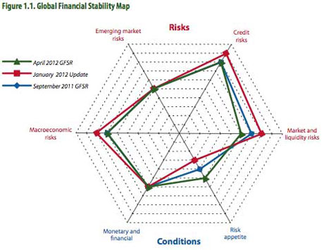 IMF Financial Stability Map, April 2012.