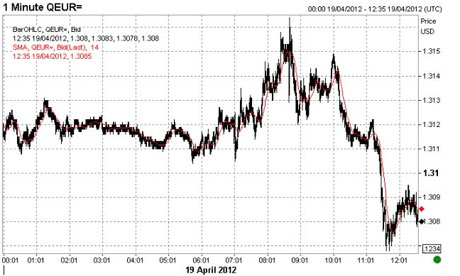 Euro vs the US dollar, 19 April 2012.