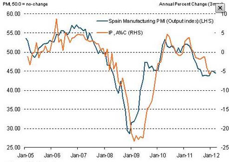 Spanish manufacturing PMI data.
