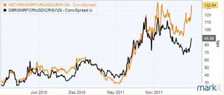 Graph showing Dutch and German CDS rates.
