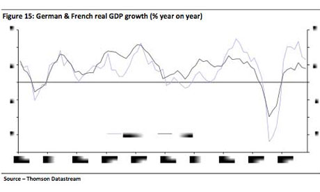 France and Germany's GDP since 1992.