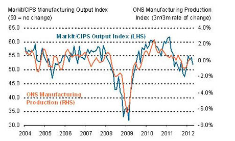UK manufacturing PMI, up to April 2012.