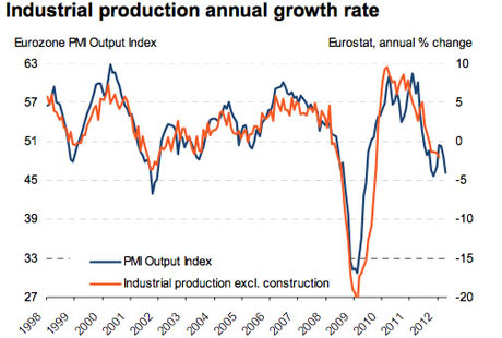 EU industrial output, up to March 2012.