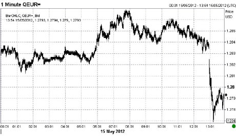 Euro vs the dollar, May 15 2012.