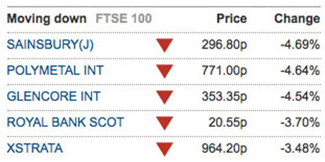 Biggest fallers on the FTSE 100, May 16