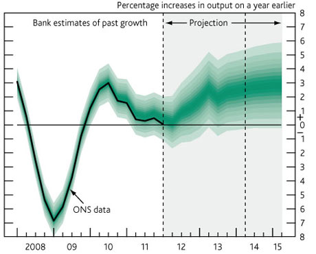 Bank of England GDP fan chart, May 16.