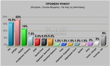 Pulse polling data from Greece, 17 May 2012.