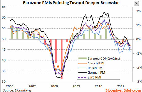 Eurozone manufacturing PMIs, on May 2 2012.