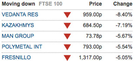 FTSE 100 biggest fallers May 23rd.