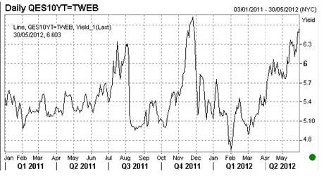 Spain bond yields, to 30 May 2012