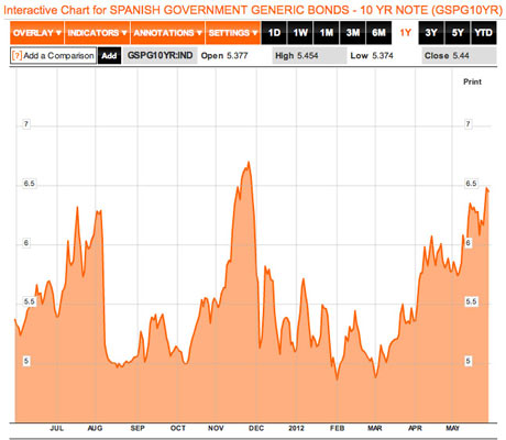 Spanish 10-year bond yield, year to May 30 2012.
