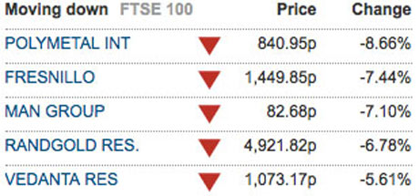 Biggest fallers in the FTSE 100 on 8 May 2012.