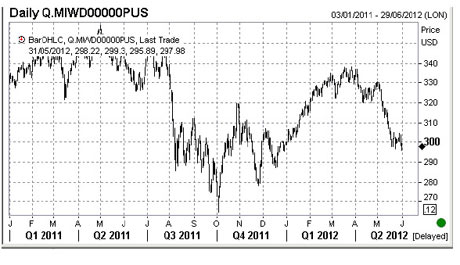 MSCI world stock index, from Jan 2011 to June 2012.